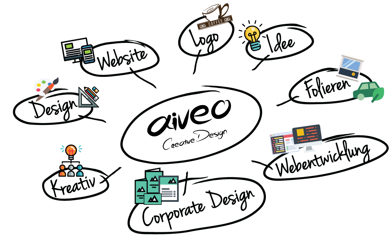 Aiveo Mind Map - Webdesign, Responsive Webdesign, Webentwicklung, Cororate Design, IT